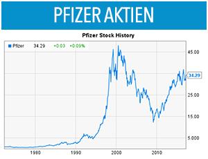 viagra-pfizer-aktien